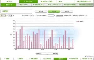 太陽光発電 自給率(2012年12月)