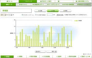 太陽光発電 発電量(2012年12月)