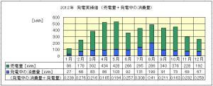 2012年 発電実績値