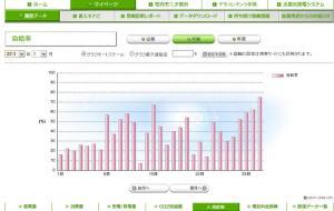 太陽光発電 自給率(2013年01月)