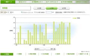 太陽光発電 発電量(2013年02月)