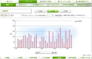 太陽光発電 自給率(2013年03月)