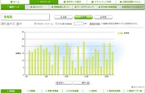 太陽光発電 発電量(2013年03月)