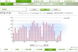 太陽光発電 自給率(2013年05月)