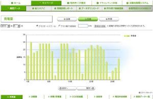 太陽光発電 発電量(2013年05月)